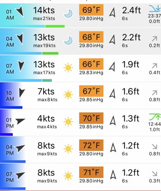 wind-waves-fishing-forecast